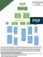 Proceso Administrativo de Redes y Etapas