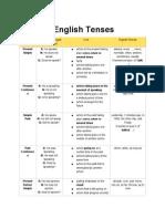 Tenses Table