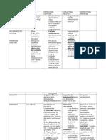 Cuadro Comparativo Estructuras kernberg