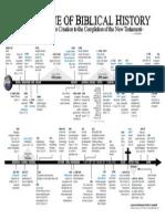Timeline of Biblical History.pdf