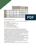 ComCommon Modes of Mechanical Ventilationmon Modes of Mechanical Ventilation