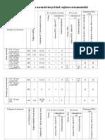 Tabel cu normativele privind reglarea armamentului.doc