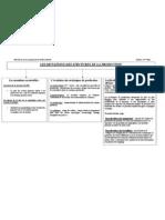 Resume (Mutation de La Production)