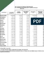 0Empleo Publico Por Provincia 2011