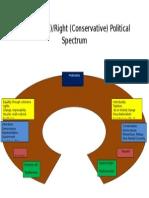 right left political spectrum