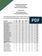Resultado Final Do Doutorado 2014-2015 UFRN Administração