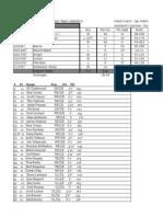 1997 final season stats