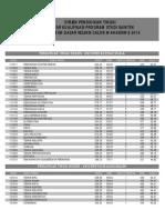 Daftar NRM SNMPTN 2015
