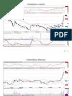 NSE Technical Indicators - 20th January 2010
