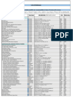 3 - List of Databases