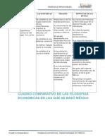 Cuadro Comparativo de Las Teorías Económicas