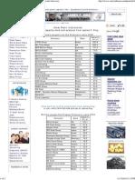 World Steel Plant Information