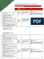 List Active Programmes CE 25 March 2014