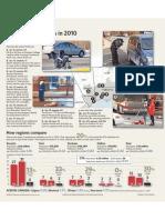 Pedestrian fatalities in 2010