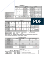 Neugriechisch - Grammatik-Tabellen