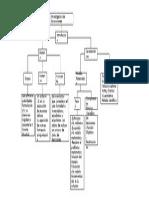 Diagrame de Flujo