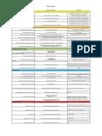 Financial Ratio Summary Sheet