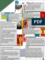 Rev Rusa y Gobiernos Totalitarios