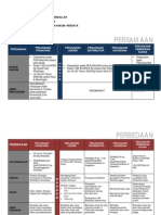 Perbedaan perjanjian franchise, lisensi, distributor, keagenan dan pemberian kuasa