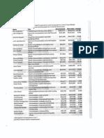 Parkland Executive Bonuses Chart