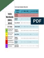 The UV Index Worldwide