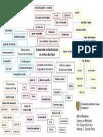 Componentes de Las Decisiones en Un Mercado Global