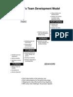 handout - tuckmans team development model