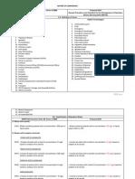 Matrix of Comparison (DAO 36 vs DAO 22)