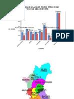 Peta Perak Daerah