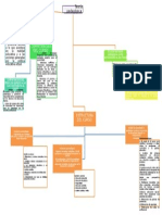 Itzel Anubis Benitez Cruz Mapa Conceptual Teoria Pedagogica