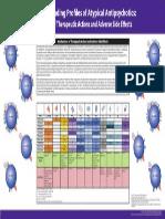 Receptor Binding Profiles of Antipsychotics