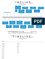 Evolutionary History Timeline