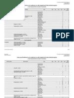 Estadística Delitos de Corrupción de Funcionarios