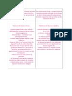 Descrierea Literara vs Stiintifica