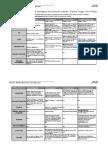 Comparatif fonctions moteurs