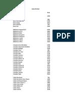 Lista Preturi Mobila Serie