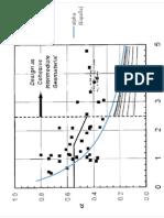 Coparativo Adhesión en Pilotes CTE-GCOC-ROM Con Valores USA