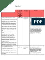 assessment methodologies chart