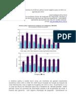Aumento da pobreza extrema na América Latina é sinal negativo para os ODS e a agenda pós-2015