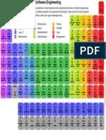 PeriodicTableOfSoftwareEngineering_v1.0