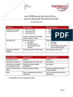 Comparison ECS vs Duet Enterprise 2014