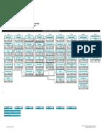Fluxograma Do Curso Superior de Tecnologia Em Processos Químicos
