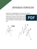 Patrones de Ventas Según La Teoria de Dow