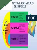 Anyela Mapa Conceptual Redes Virtuales Aprendizaje.ppt
