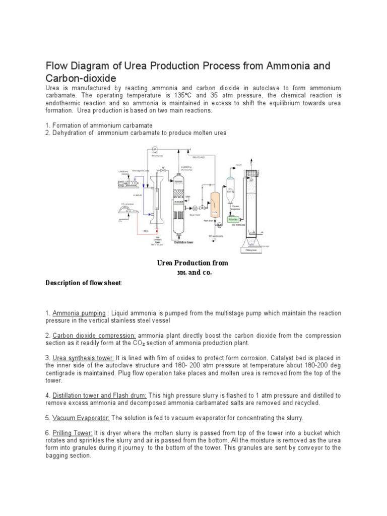 Flow diagram of urea production chemical process engineering flow diagram of urea production chemical process engineering chemistry ccuart Image collections