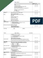 A Level - Edexcl M2 Check List