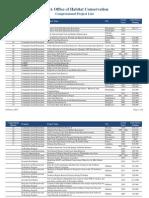 Pennsylvania Habitat Conservation Projects List_February 2015