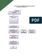 Diagrama de Flujo de La Empresa