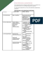 Fundamentos de La Administracion en Enfermerìa