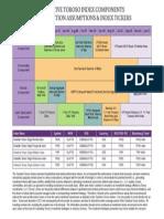 Solactive Toroso Index Components Construction Assumptions & Index Tickers